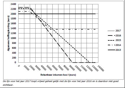 Tabel bron: http://www.rijksoverheid.nl/
